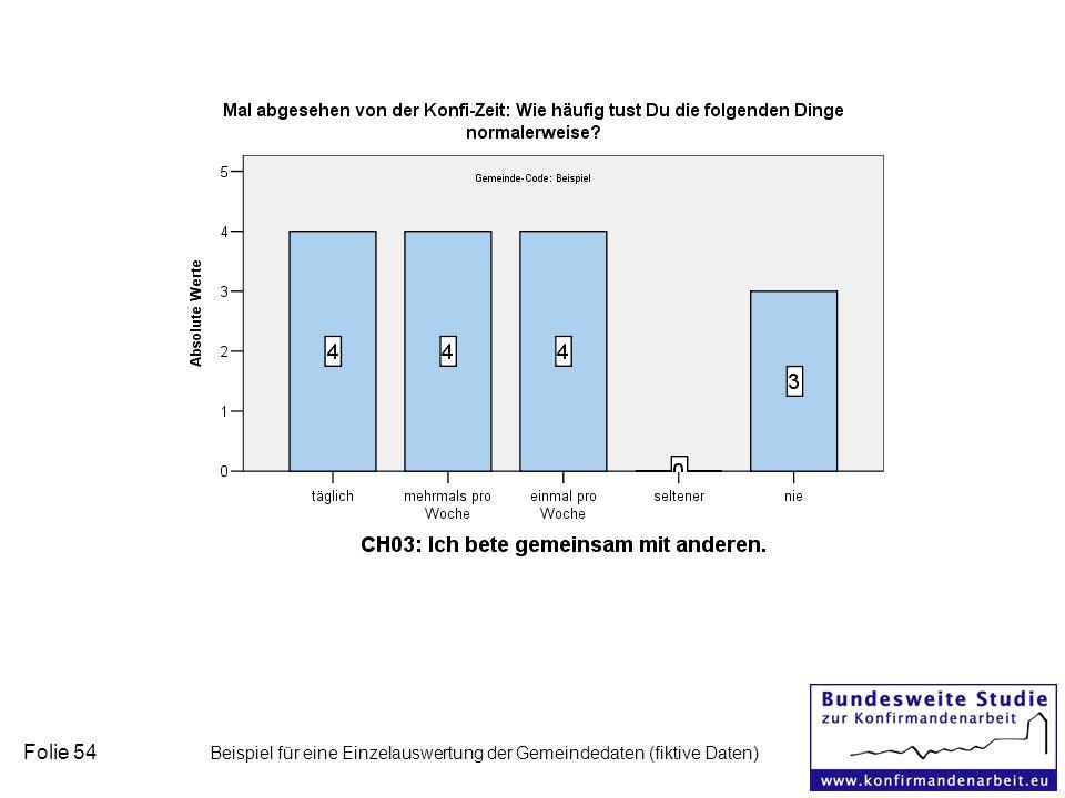 Folie 54 Beispiel für eine Einzelauswertung der Gemeindedaten (fiktive Daten)