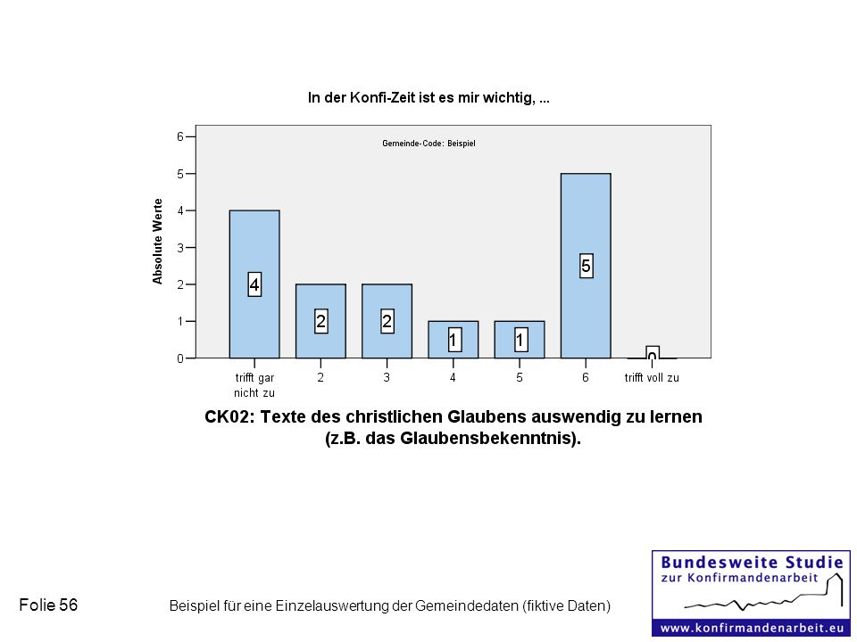 Folie 56 Beispiel für eine Einzelauswertung der Gemeindedaten (fiktive Daten)