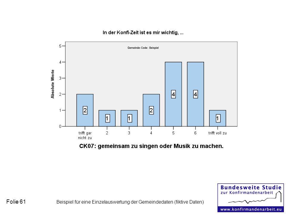 Folie 61 Beispiel für eine Einzelauswertung der Gemeindedaten (fiktive Daten)