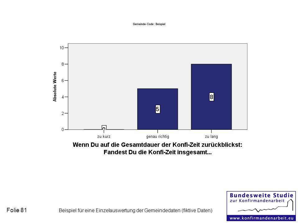 Folie 81 Beispiel für eine Einzelauswertung der Gemeindedaten (fiktive Daten)