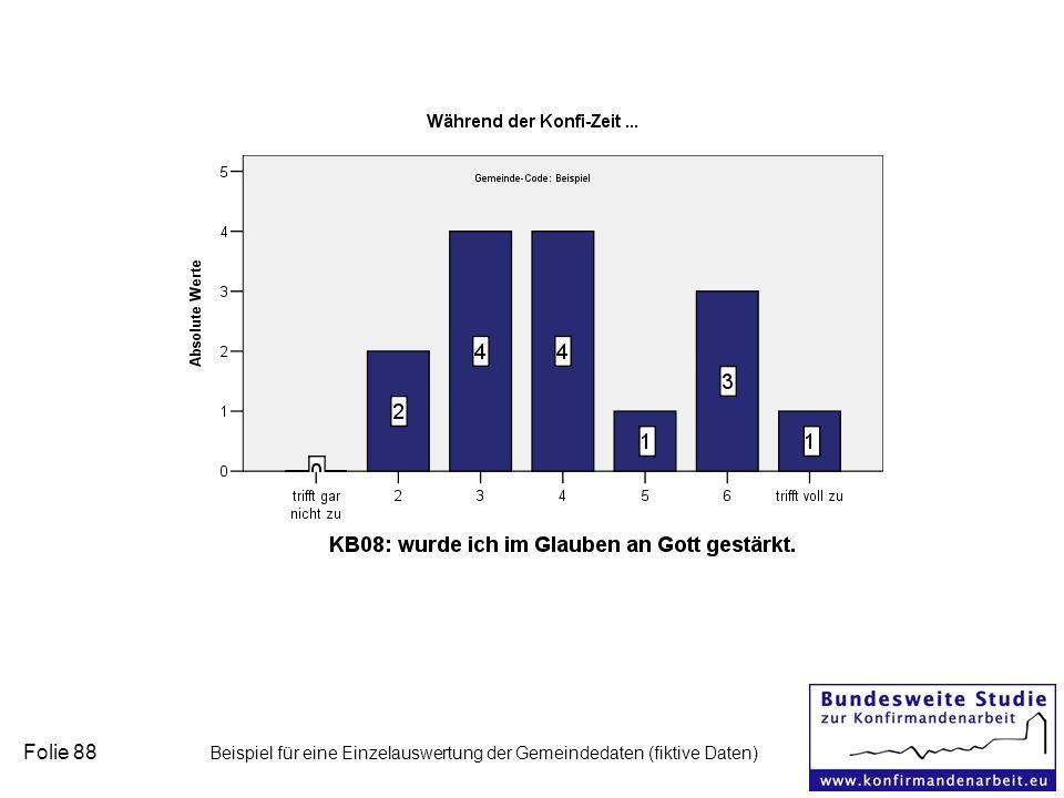 Folie 88 Beispiel für eine Einzelauswertung der Gemeindedaten (fiktive Daten)