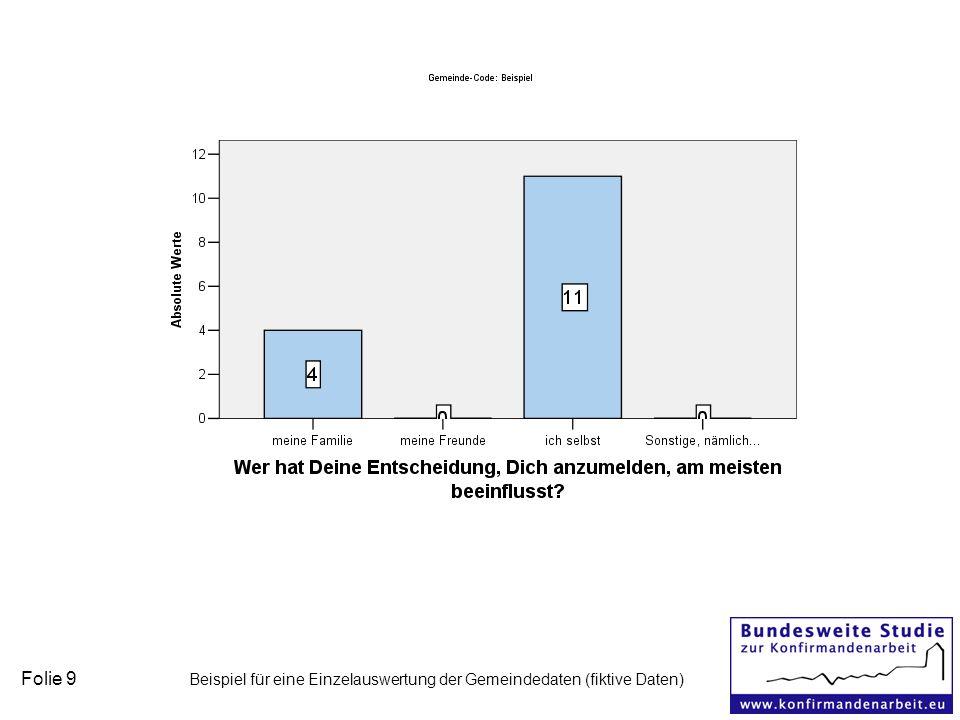 Folie 9 Beispiel für eine Einzelauswertung der Gemeindedaten (fiktive Daten)