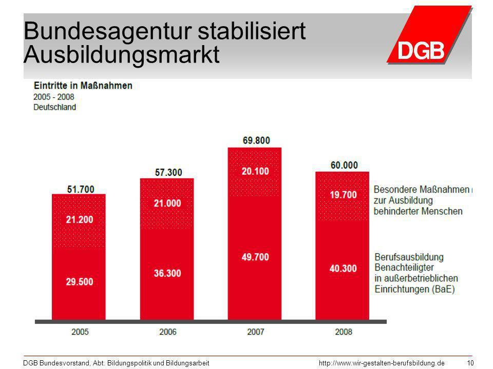 DGB Bundesvorstand, Abt. Bildungspolitik und Bildungsarbeithttp://www.wir-gestalten-berufsbildung.de 10 Bundesagentur stabilisiert Ausbildungsmarkt
