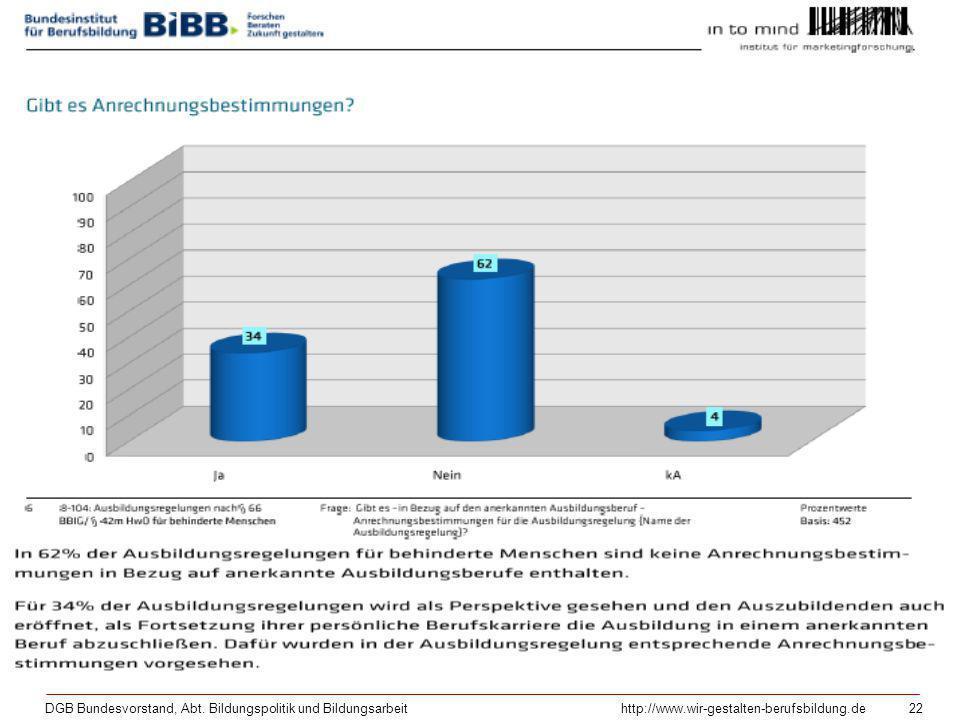 DGB Bundesvorstand, Abt. Bildungspolitik und Bildungsarbeithttp://www.wir-gestalten-berufsbildung.de 22