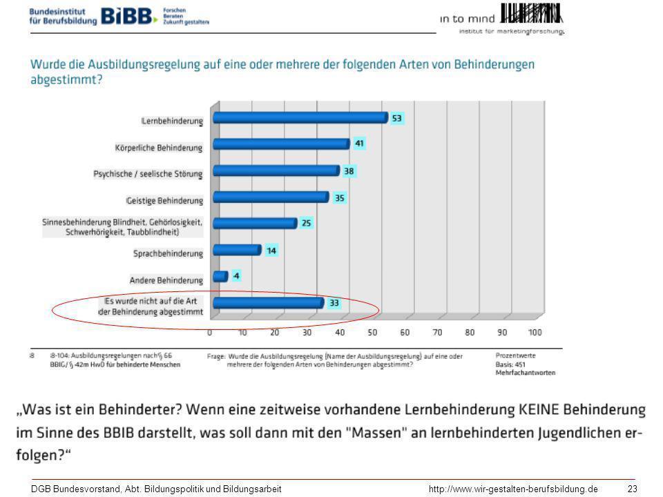 DGB Bundesvorstand, Abt. Bildungspolitik und Bildungsarbeithttp://www.wir-gestalten-berufsbildung.de 23