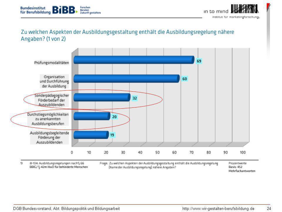 DGB Bundesvorstand, Abt. Bildungspolitik und Bildungsarbeithttp://www.wir-gestalten-berufsbildung.de 24