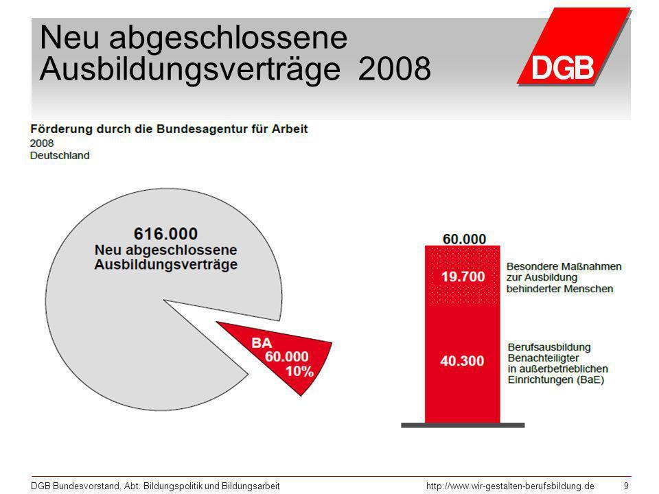 DGB Bundesvorstand, Abt. Bildungspolitik und Bildungsarbeithttp://www.wir-gestalten-berufsbildung.de 9 Neu abgeschlossene Ausbildungsverträge 2008
