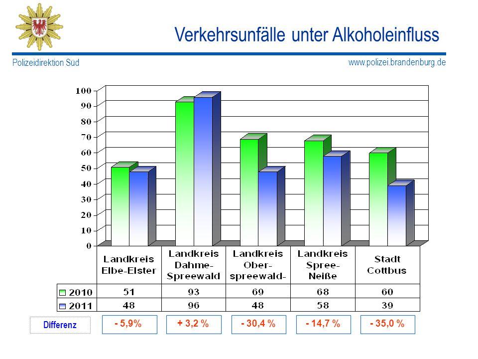 www.polizei.brandenburg.de Polizeidirektion Süd Verkehrsunfälle unter Alkoholeinfluss Differenz - 5,9%+ 3,2 %- 30,4 %- 14,7 %- 35,0 %
