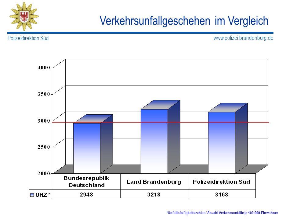 www.polizei.brandenburg.de Polizeidirektion Süd Verkehrsunfallgeschehen im Vergleich *Unfallhäufigkeitszahlen/ Anzahl Verkehrsunfälle je 100.000 Einwo
