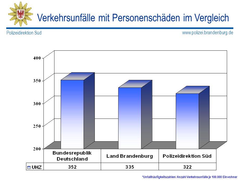 www.polizei.brandenburg.de Polizeidirektion Süd Verkehrsunfälle mit Personenschäden im Vergleich *Unfallhäufigkeitszahlen/ Anzahl Verkehrsunfälle je 1