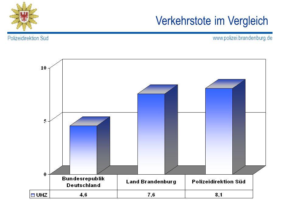 www.polizei.brandenburg.de Polizeidirektion Süd Verkehrstote im Vergleich