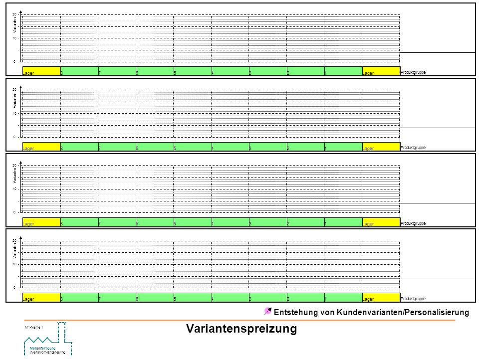 Maßanfertigung Wertstrom-Engineering M1-Name 1 Variantenspreizung Entstehung von Kundenvarianten/Personalisierung Produktgruppe 1Lager23456 78 0 10 20