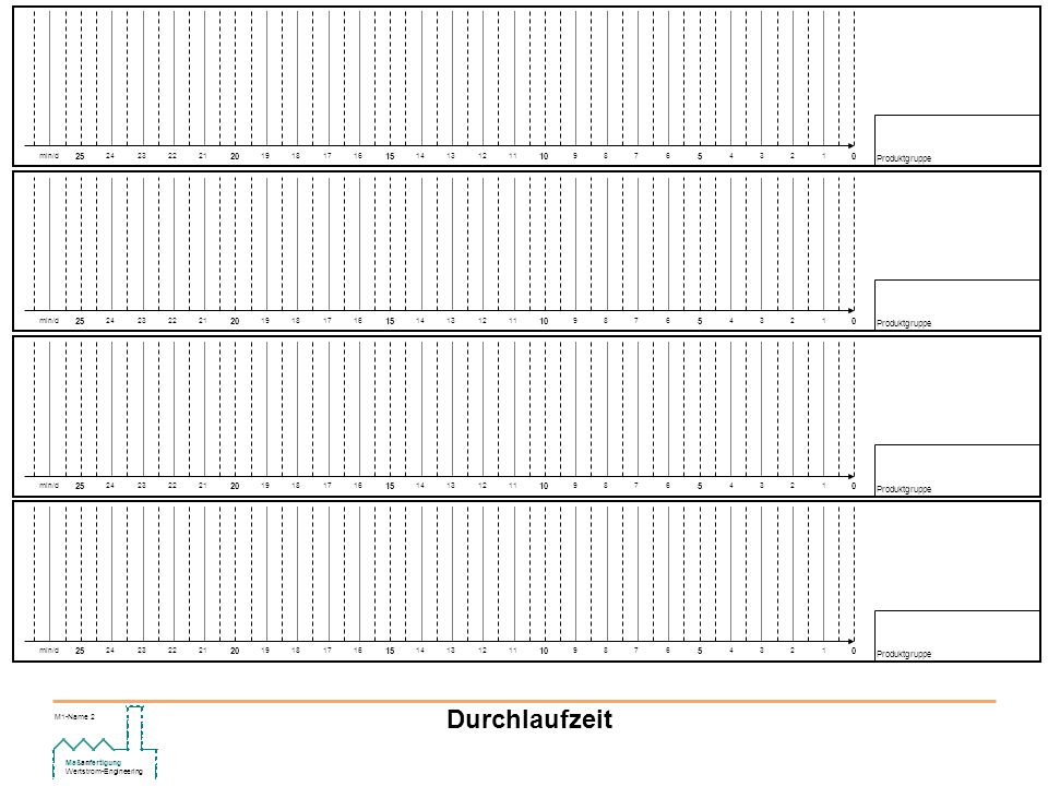 Maßanfertigung Wertstrom-Engineering M1-Name 3 Durchlaufzeit 05 1234 10 6789 15 11121314 20 16171819 25 21222324min/d