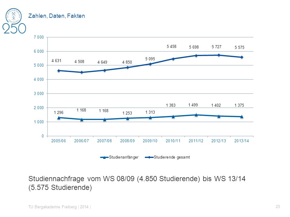 Studiennachfrage vom WS 08/09 (4.850 Studierende) bis WS 13/14 (5.575 Studierende) TU Bergakademie Freiberg | 2014 | 25 Zahlen, Daten, Fakten