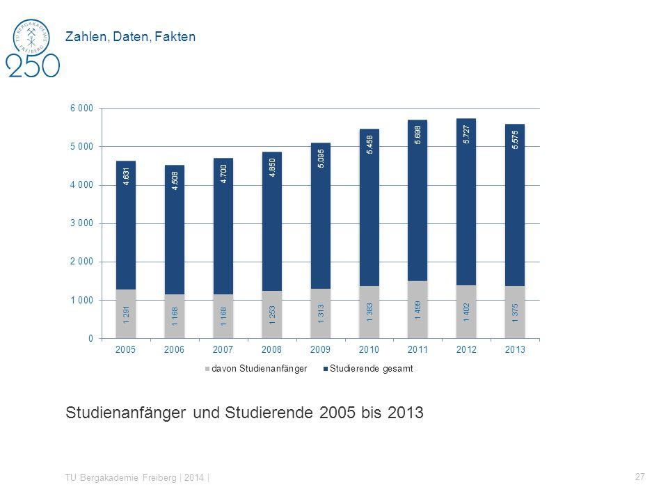 Studienanfänger und Studierende 2005 bis 2013 TU Bergakademie Freiberg | 2014 | 27 Zahlen, Daten, Fakten