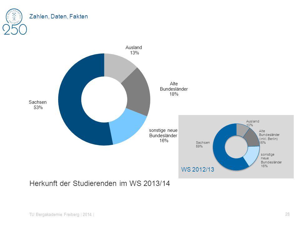 Herkunft der Studierenden im WS 2013/14 TU Bergakademie Freiberg | 2014 | 28 Zahlen, Daten, Fakten WS 2012/13