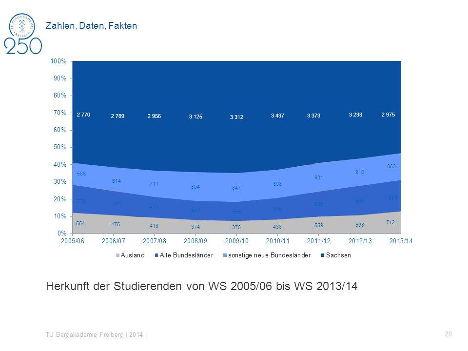 Herkunft der Studierenden von WS 2005/06 bis WS 2013/14 TU Bergakademie Freiberg | 2014 | 29 Zahlen, Daten, Fakten
