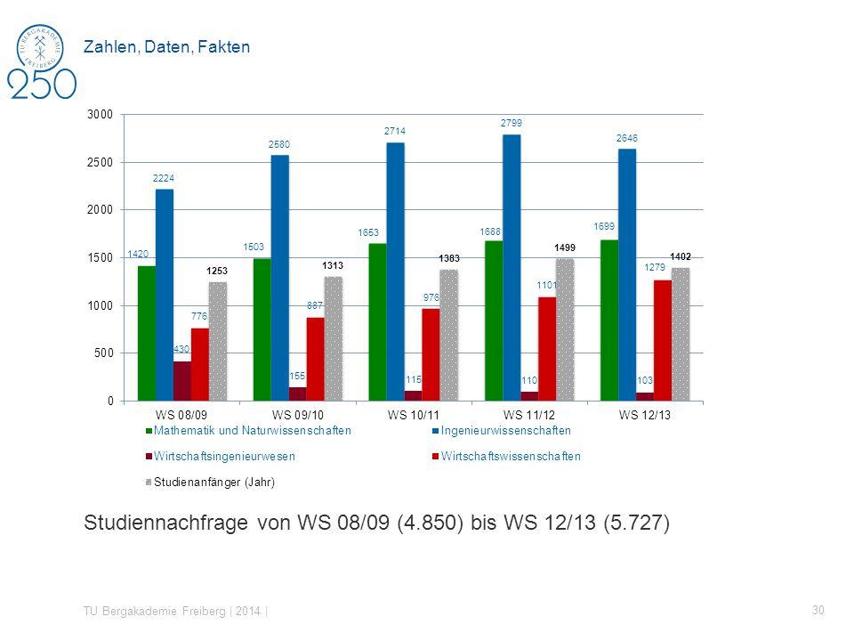 Studiennachfrage von WS 08/09 (4.850) bis WS 12/13 (5.727) TU Bergakademie Freiberg | 2014 | 30 Zahlen, Daten, Fakten