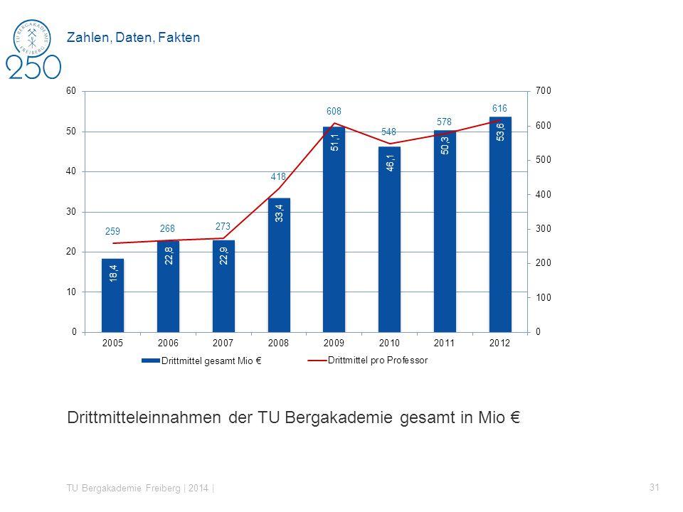 Drittmitteleinnahmen der TU Bergakademie gesamt in Mio TU Bergakademie Freiberg | 2014 | 31 Zahlen, Daten, Fakten
