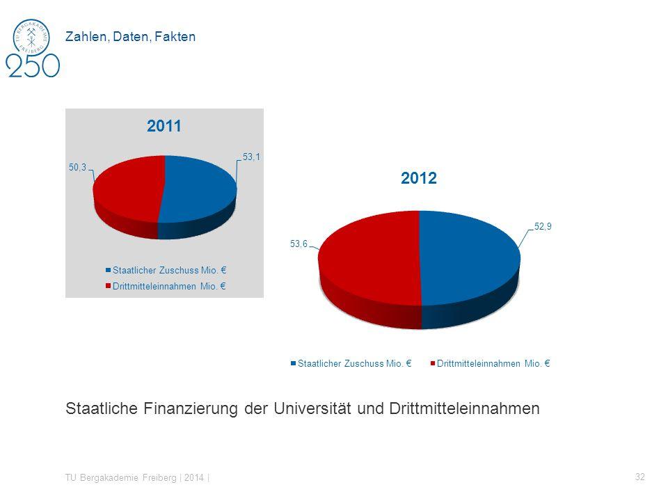 Staatliche Finanzierung der Universität und Drittmitteleinnahmen TU Bergakademie Freiberg | 2014 | 32 Zahlen, Daten, Fakten