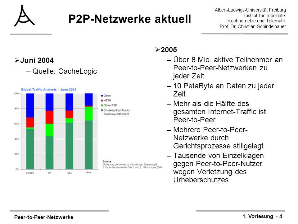 Peer-to-Peer-Netzwerke 1. Vorlesung - 4 Albert-Ludwigs-Universität Freiburg Institut für Informatik Rechnernetze und Telematik Prof. Dr. Christian Sch