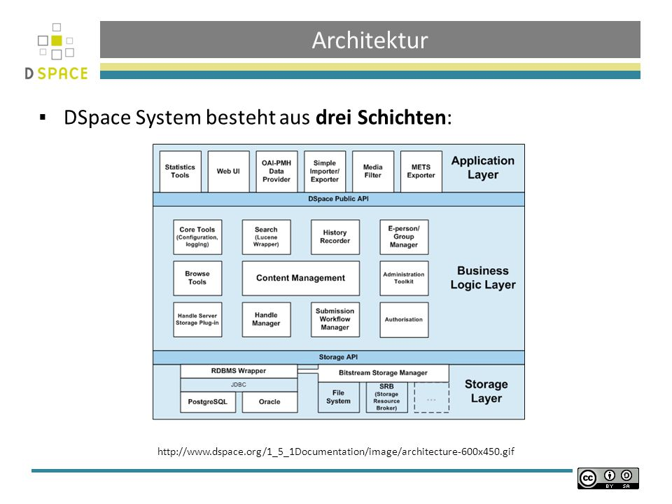 Architektur DSpace System besteht aus drei Schichten: http://www.dspace.org/1_5_1Documentation/image/architecture-600x450.gif