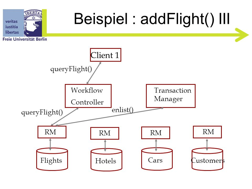 Beispiel : addFlight() II Client 1 Flights Hotels Cars Customers RM Workflow Controller Transaction Manager start()