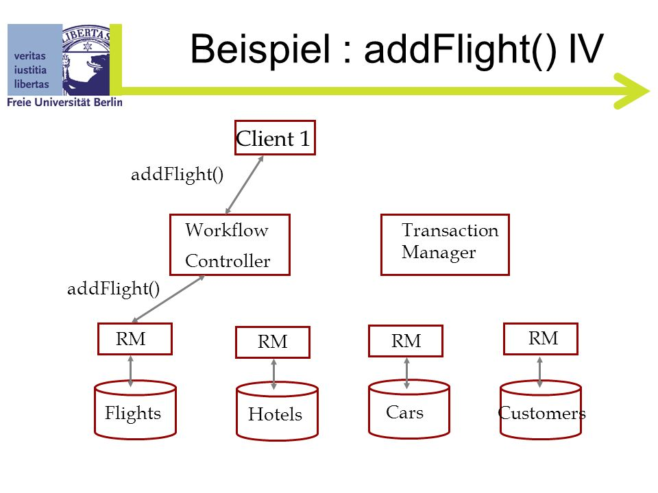 Beispiel : addFlight() III Client 1 Flights Hotels Cars Customers RM Workflow Controller Transaction Manager queryFlight() enlist()