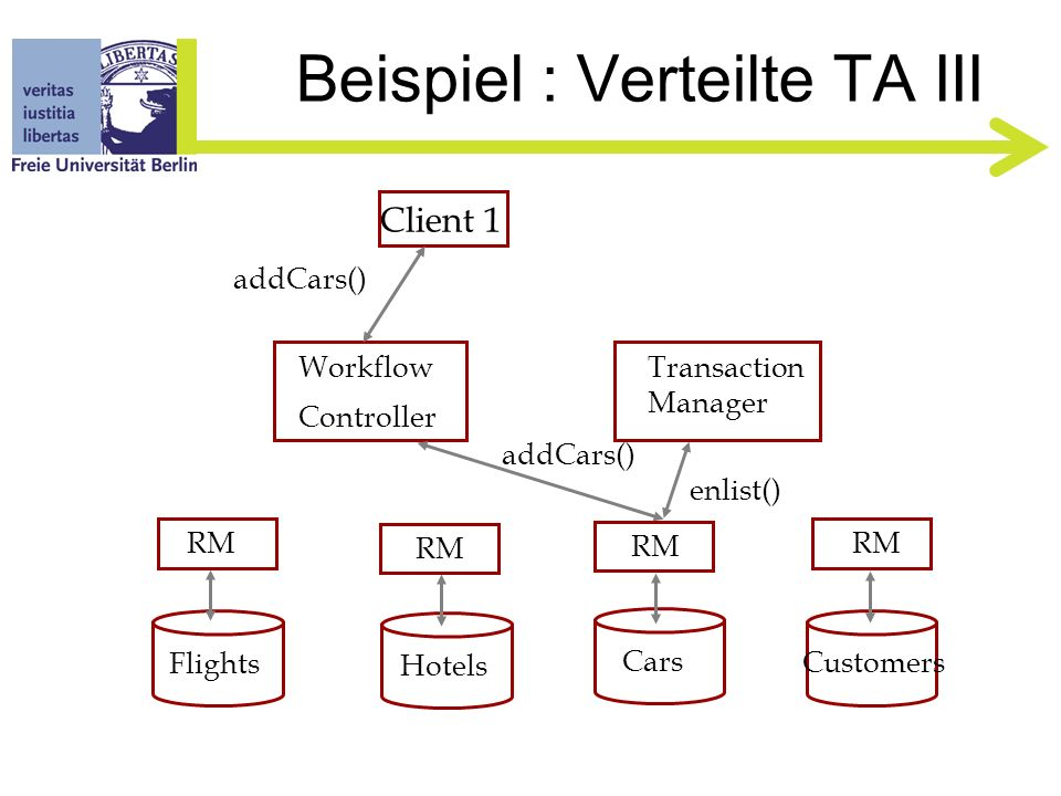 Beispiel : Verteilte TA II Client 1 Flights Hotels Cars Customers RM Workflow Controller Transaction Manager start()