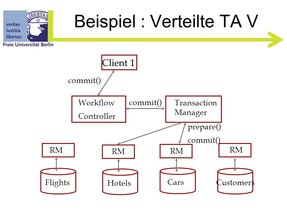 Beispiel : Verteilte TA IV Client 1 Flights Hotels Cars Customers RM Workflow Controller Transaction Manager addRooms() enlist()