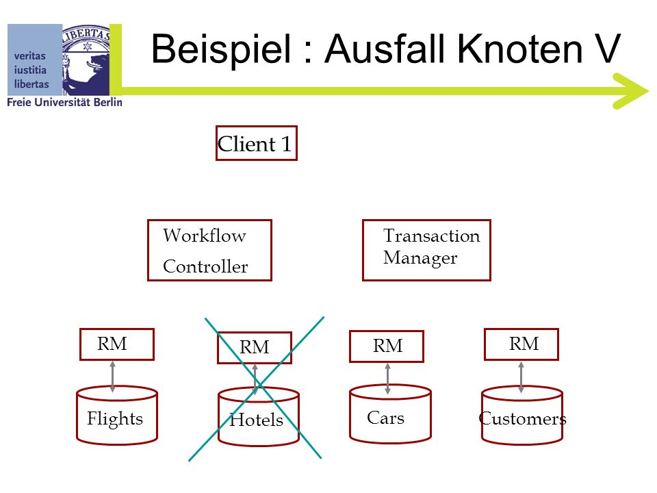 Beispiel : Ausfall Knoten IV Client 1 Flights Hotels Cars Customers RM Workflow Controller Transaction Manager addRooms() enlist()