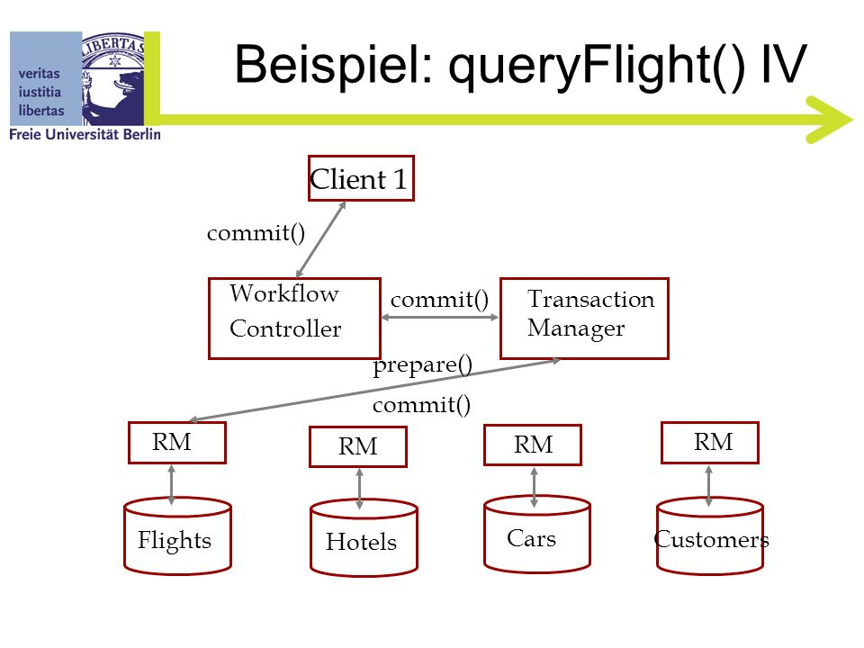 Beispiel: queryFlight() III Client 1 Flights Hotels Cars Customers RM Workflow Controller Transaction Manager queryFlight() enlist()