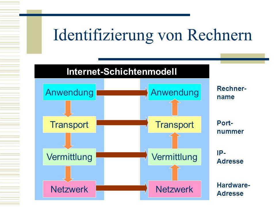 Identifizierung von Rechnern Anwendung Vermittlung Netzwerk Transport Anwendung Vermittlung Netzwerk Transport Hardware- Adresse IP- Adresse Port- num