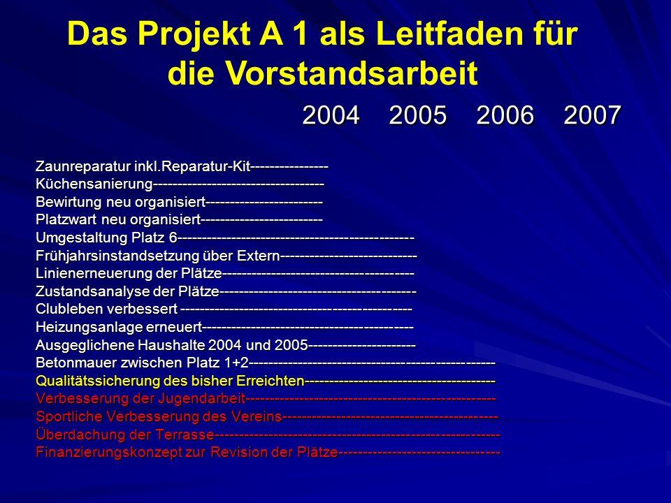 2004 2005 2006 2007 2004 2005 2006 2007 Zaunreparatur inkl.Reparatur-Kit---------------- Küchensanierung----------------------------------- Bewirtung neu organisiert------------------------ Platzwart neu organisiert------------------------- Umgestaltung Platz 6------------------------------------------------ Frühjahrsinstandsetzung über Extern---------------------------- Linienerneuerung der Plätze--------------------------------------- Zustandsanalyse der Plätze---------------------------------------- Clubleben verbessert ----------------------------------------------- Heizungsanlage erneuert------------------------------------------- Ausgeglichene Haushalte 2004 und 2005---------------------- Betonmauer zwischen Platz 1+2-------------------------------------------------- Qualitätssicherung des bisher Erreichten--------------------------------------- Verbesserung der Jugendarbeit--------------------------------------------------- Sportliche Verbesserung des Vereins-------------------------------------------- Überdachung der Terrasse---------------------------------------------------------- Finanzierungskonzept zur Revision der Plätze--------------------------------- Das Projekt A 1 als Leitfaden für die Vorstandsarbeit