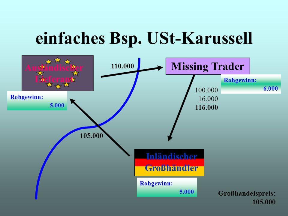Ausländischer Lieferant Missing Trader Inländischer Großhändler 100.000 16.000 116.000 105.000 110.000 Rohgewinn: 5.000 Rohgewinn: 5.000 Rohgewinn: 6.000 Großhandelspreis: 105.000 einfaches Bsp.