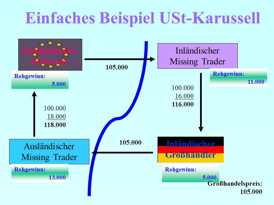 Einfaches Beispiel USt-Karussell Ausländischer Lieferant Inländischer Missing Trader Inländischer Großhändler 100.000 16.000 116.000 105.000 Rohgewinn: 5.000 Rohgewinn: 5.000 Rohgewinn: 11.000 Ausländischer Missing Trader 100.000 18.000 118.000 Rohgewinn: 13.000 Großhandelspreis: 105.000