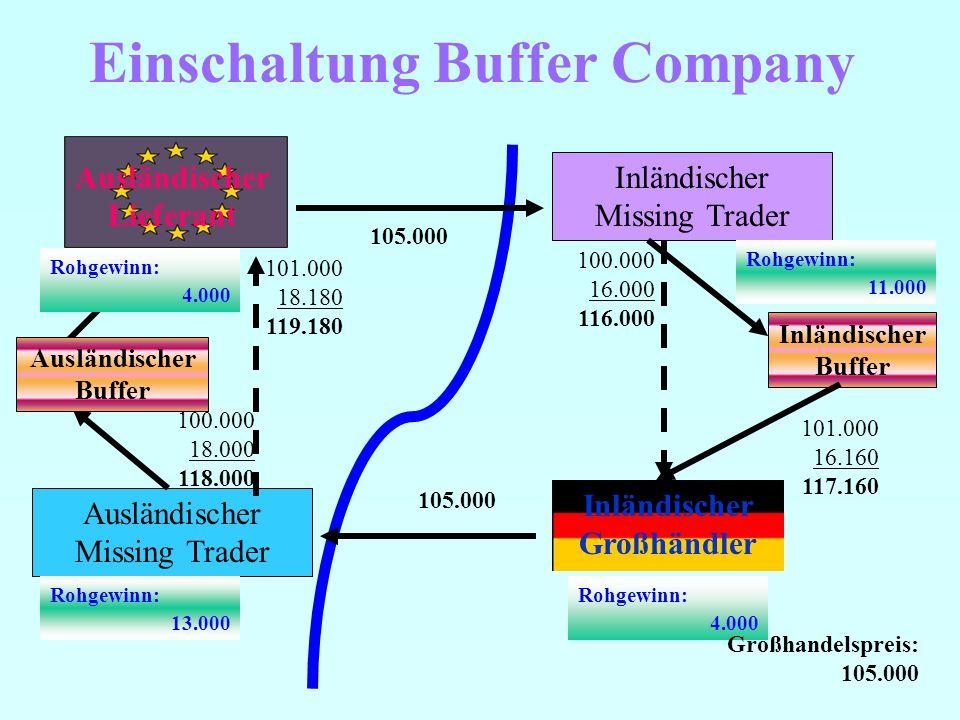 Einfaches Beispiel USt-Karussell Ausländischer Lieferant Inländischer Missing Trader Inländischer Großhändler 100.000 16.000 116.000 105.000 Rohgewinn