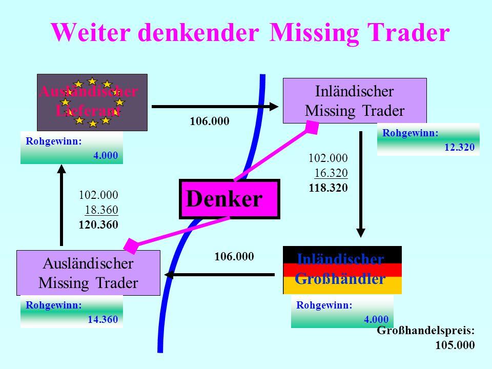 Weiter denkender Missing Trader Ausländischer Lieferant Inländischer Missing Trader Inländischer Großhändler 102.000 16.320 118.320 106.000 Rohgewinn: 4.000 Rohgewinn: 4.000 Rohgewinn: 12.320 Ausländischer Missing Trader 102.000 18.360 120.360 Rohgewinn: 14.360 Denker Großhandelspreis: 105.000