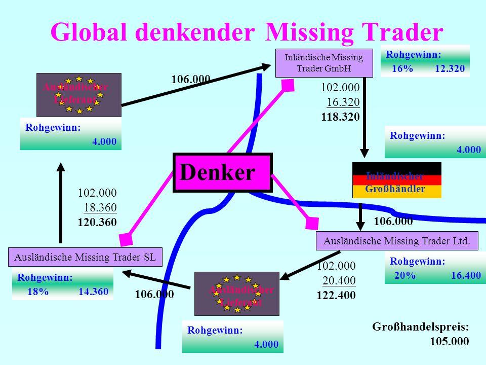 Global denkender Missing Trader Ausländischer Lieferant Inländische Missing Trader GmbH 102.000 16.320 118.320 106.000 Rohgewinn: 4.000 Rohgewinn: 4.000 Rohgewinn: 16% 12.320 Ausländische Missing Trader SL 102.000 18.360 120.360 Rohgewinn: 18% 14.360 Großhandelspreis: 105.000 Inländischer Großhändler Ausländischer Lieferant Ausländische Missing Trader Ltd.