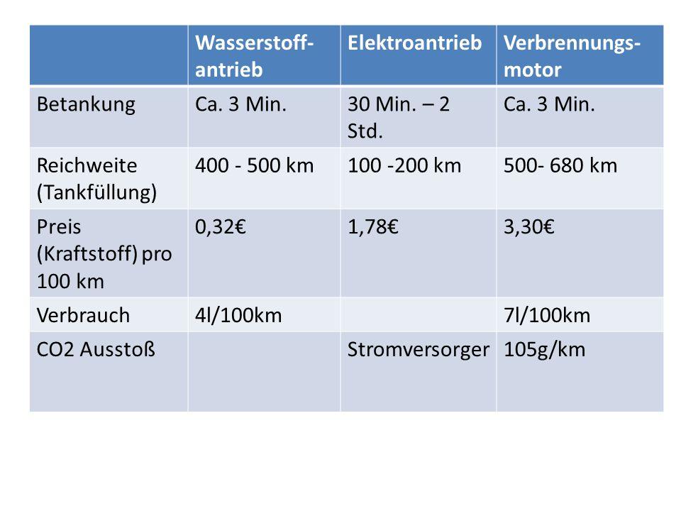 Wasserstoff- antrieb ElektroantriebVerbrennungs- motor BetankungCa. 3 Min.30 Min. – 2 Std. Ca. 3 Min. Reichweite (Tankfüllung) 400 - 500 km100 -200 km