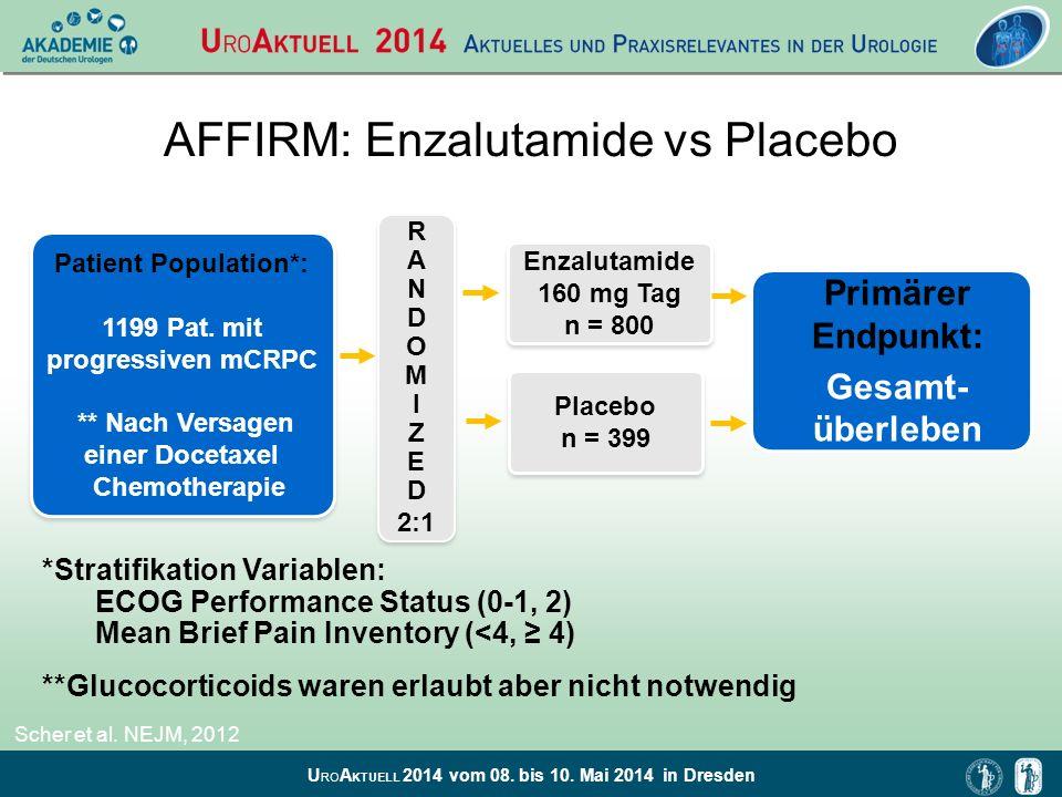 U RO A KTUELL 2014 vom 08. bis 10. Mai 2014 in Dresden AFFIRM: Enzalutamide vs Placebo R A N D O M I Z E D 2:1 R A N D O M I Z E D 2:1 Primärer Endpun