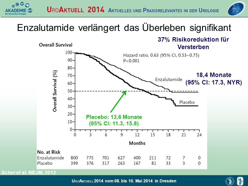 U RO A KTUELL 2014 vom 08. bis 10. Mai 2014 in Dresden Enzalutamide verlängert das Überleben signifikant 37% Risikoreduktion für Versterben 18,4 Monat