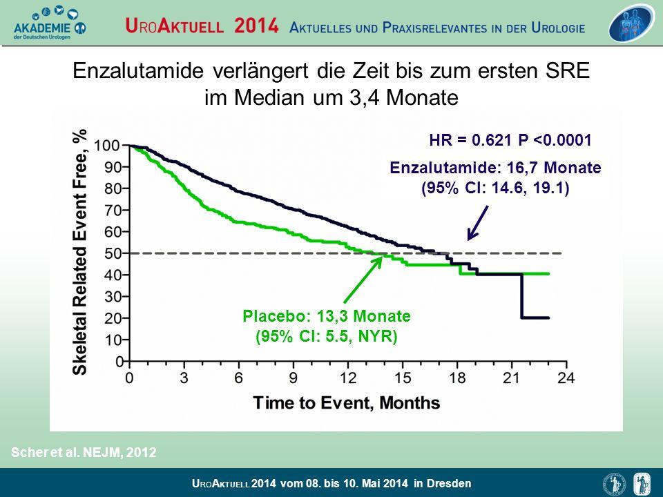 U RO A KTUELL 2014 vom 08. bis 10. Mai 2014 in Dresden Enzalutamide verlängert die Zeit bis zum ersten SRE im Median um 3,4 Monate HR = 0.621 P <0.000
