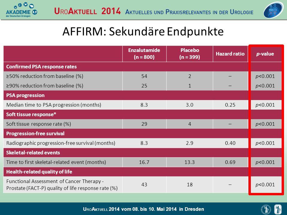 U RO A KTUELL 2014 vom 08. bis 10. Mai 2014 in Dresden AFFIRM: Sekundäre Endpunkte Enzalutamide (n = 800) Placebo (n = 399) Hazard ratiop-value Confir