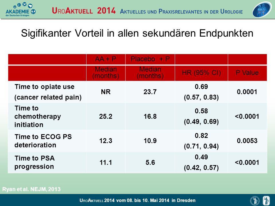 U RO A KTUELL 2014 vom 08. bis 10. Mai 2014 in Dresden Sigifikanter Vorteil in allen sekundären Endpunkten AA + PPlacebo + P Median (months) HR (95% C