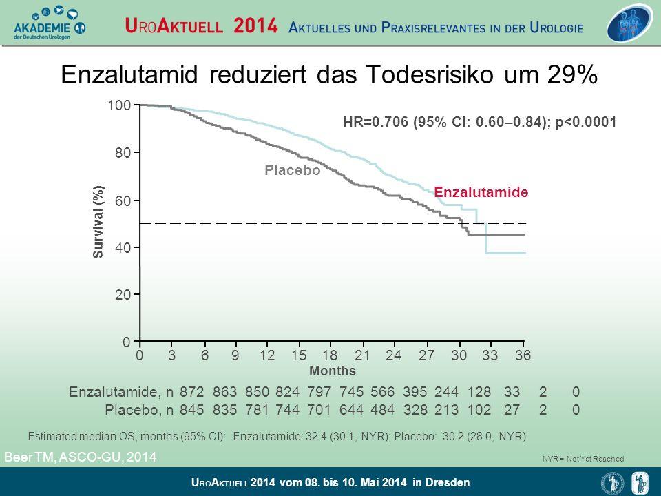 U RO A KTUELL 2014 vom 08. bis 10. Mai 2014 in Dresden Enzalutamid reduziert das Todesrisiko um 29% 3630333612 100 80 60 40 20 0 0 Survival (%) Months