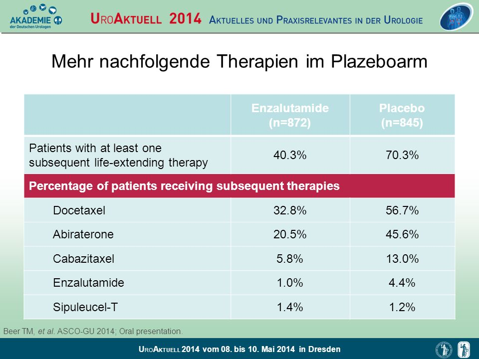 U RO A KTUELL 2014 vom 08. bis 10. Mai 2014 in Dresden Mehr nachfolgende Therapien im Plazeboarm Enzalutamide (n=872) Placebo (n=845) Patients with at