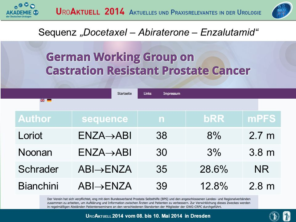 U RO A KTUELL 2014 vom 08. bis 10. Mai 2014 in Dresden Sequenz Docetaxel – Abiraterone – Enzalutamid AuthorsequencenbRRmPFS Loriot ENZA ABI 388%2.7 m
