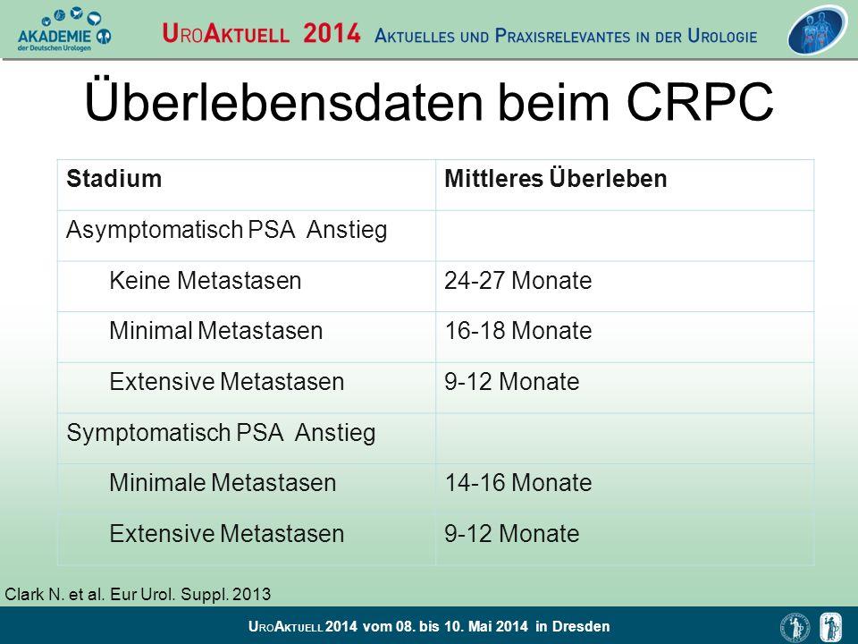U RO A KTUELL 2014 vom 08. bis 10. Mai 2014 in Dresden Überlebensdaten beim CRPC StadiumMittleres Überleben Asymptomatisch PSA Anstieg Keine Metastase