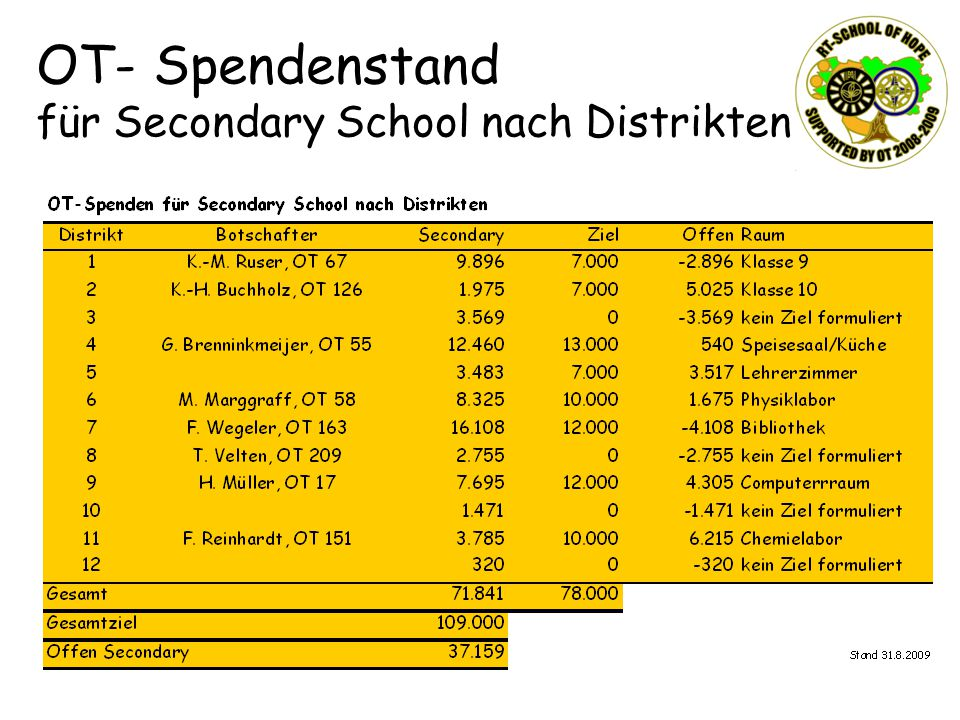 OT- Spendenstand für Secondary School nach Distrikten
